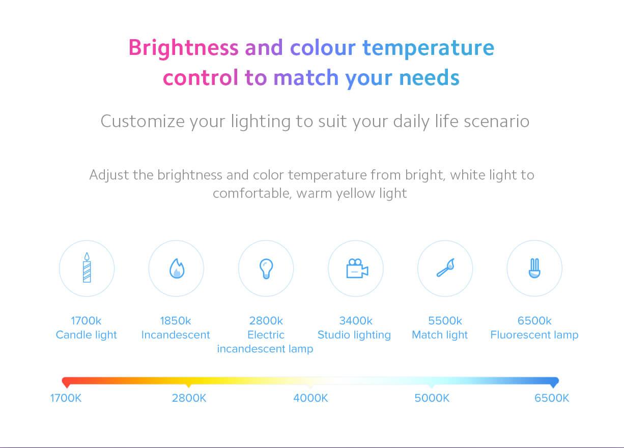 Mi LED Bulb Specification