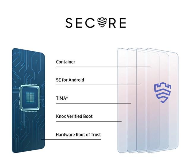 Samsung Galaxy A32 secure