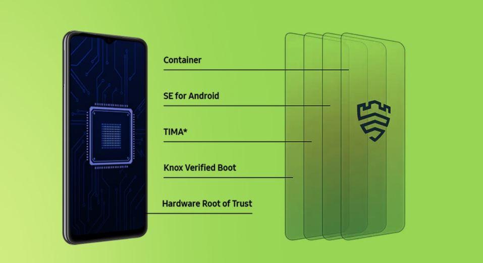 Galaxy M32 5G secure
