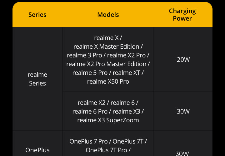 Realme 30w charge powerbank